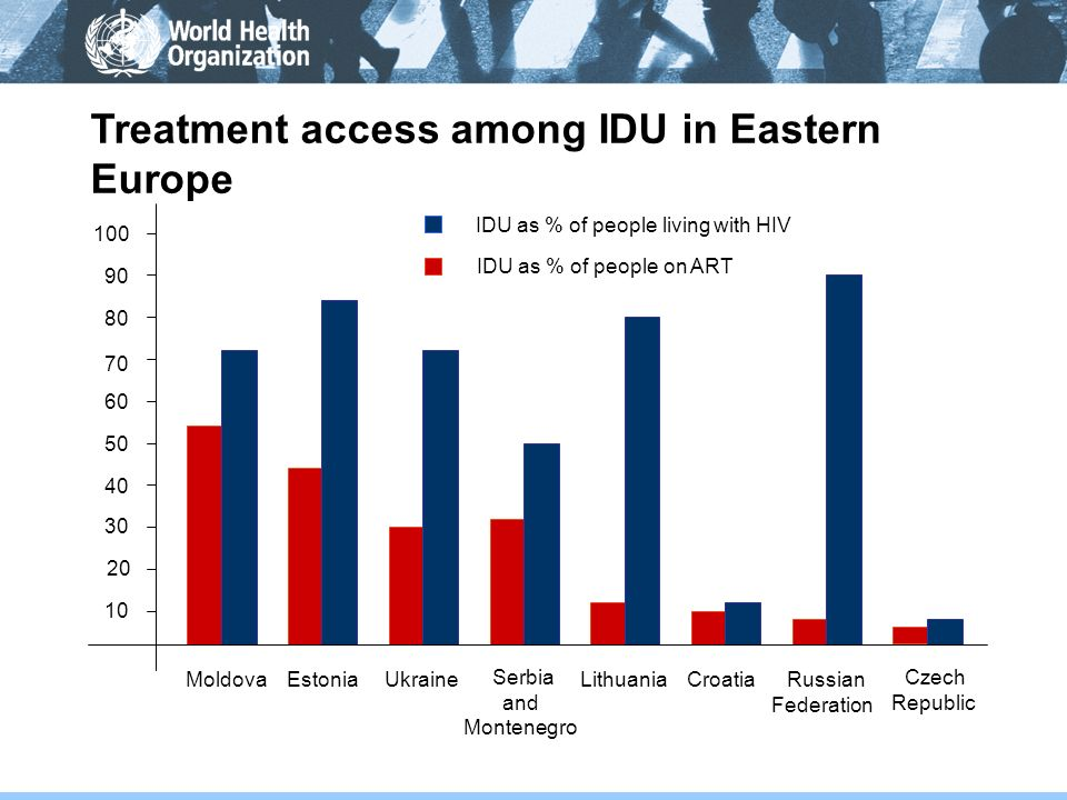 Treatment access among IDU in Eastern Europe