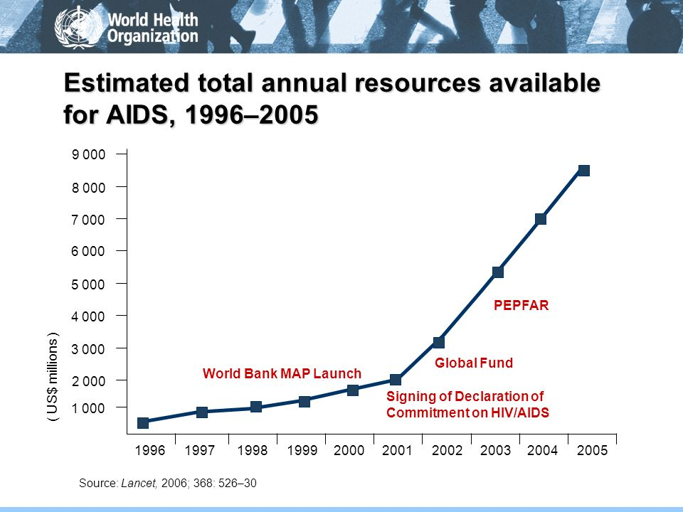 Estimated total annual resources available for AIDS, 1996–2005