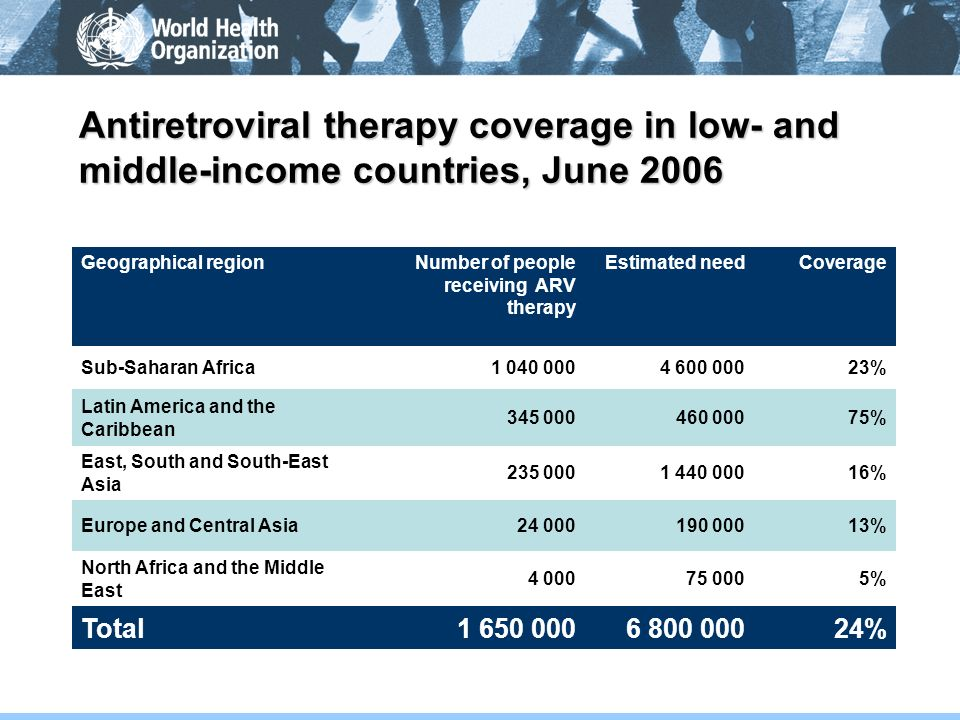 Antiretroviral therapy coverage in low- and middle-income countries, June 2006