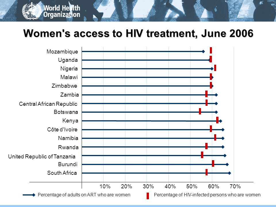 Women s access to HIV treatment, June 2006