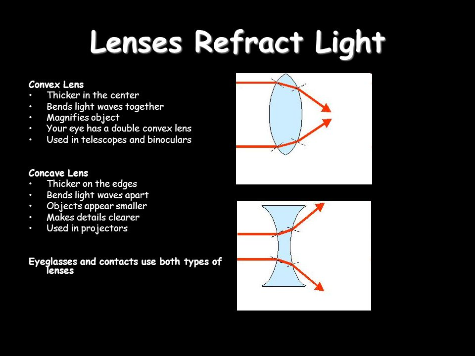 Lenses Refract Light Convex Lens Thicker in the center