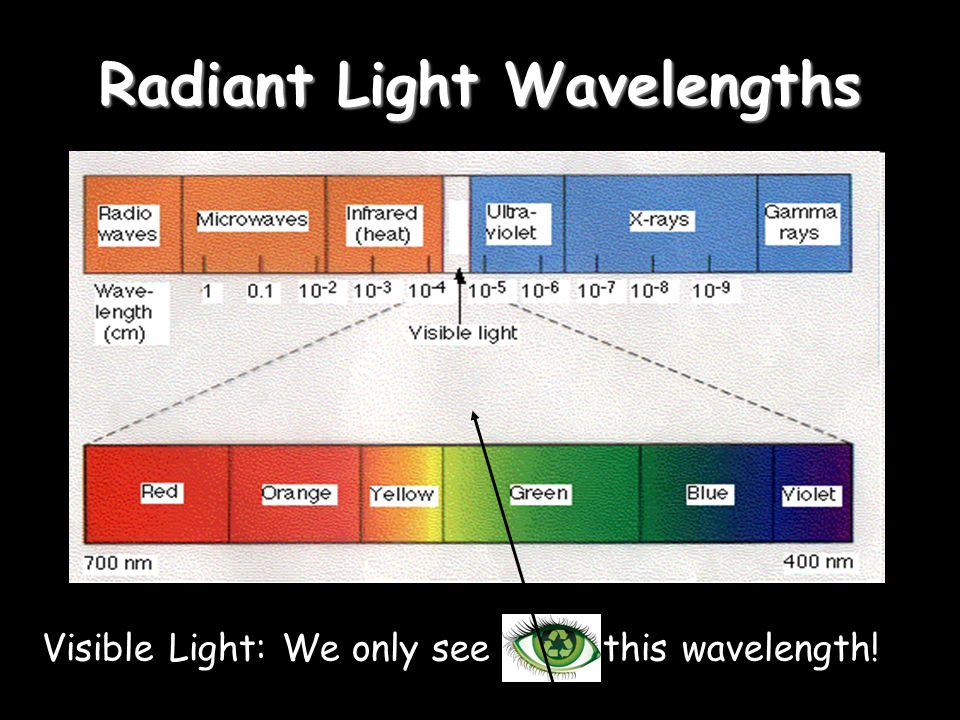 Radiant Light Wavelengths