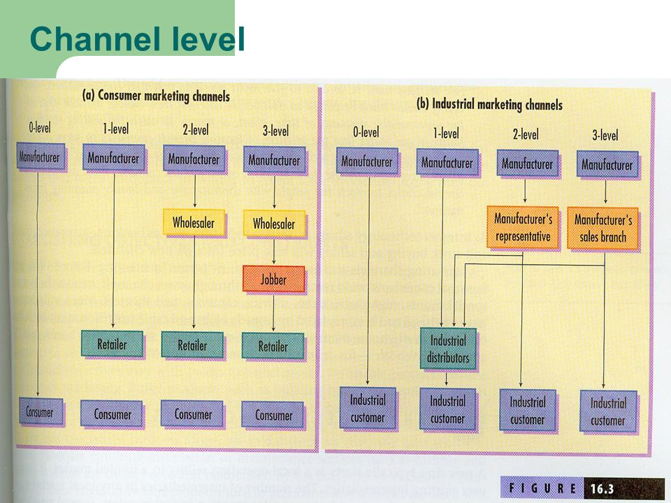Channel level