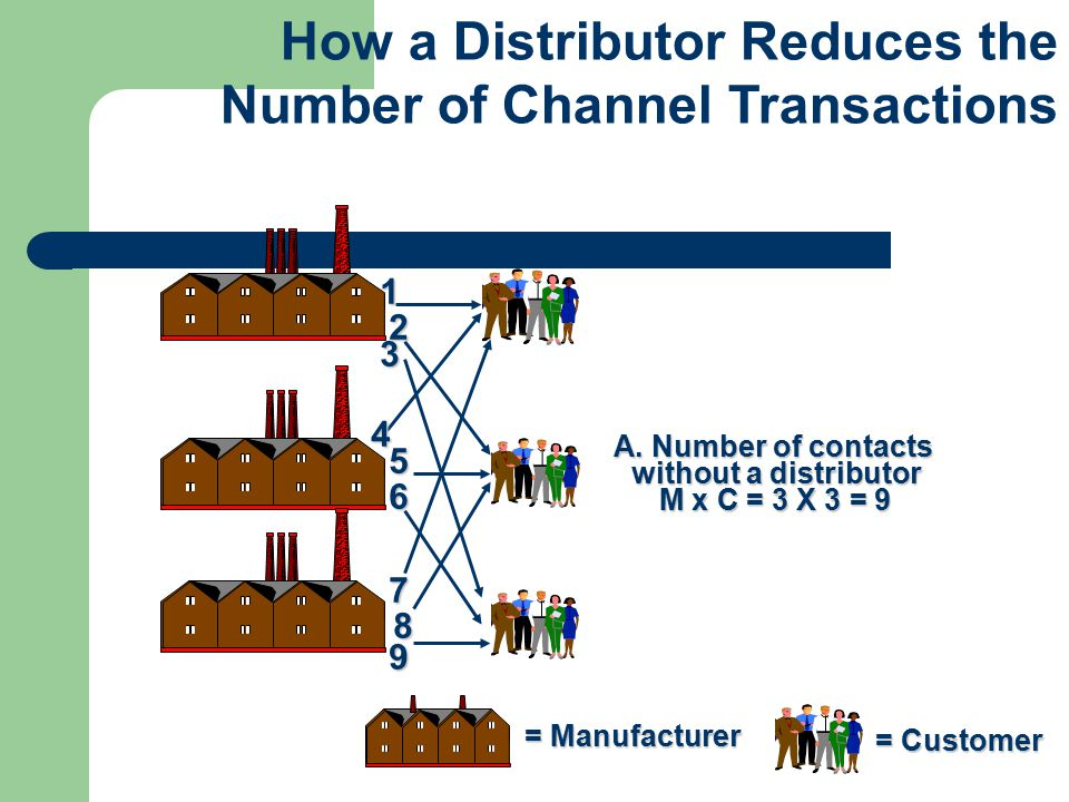 How a Distributor Reduces the Number of Channel Transactions