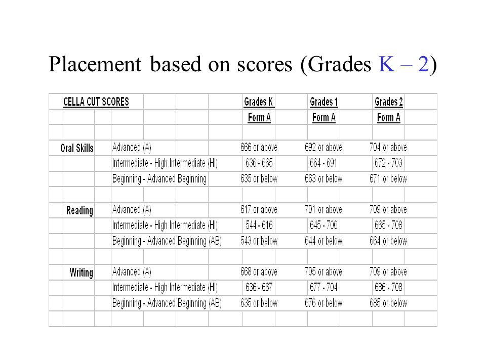 Placement based on scores (Grades K – 2)
