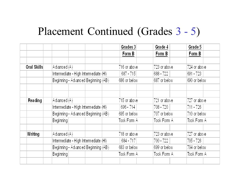 Placement Continued (Grades 3 - 5)