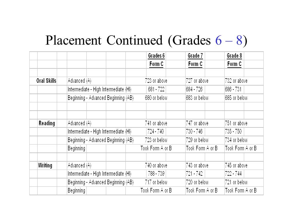 Placement Continued (Grades 6 – 8)
