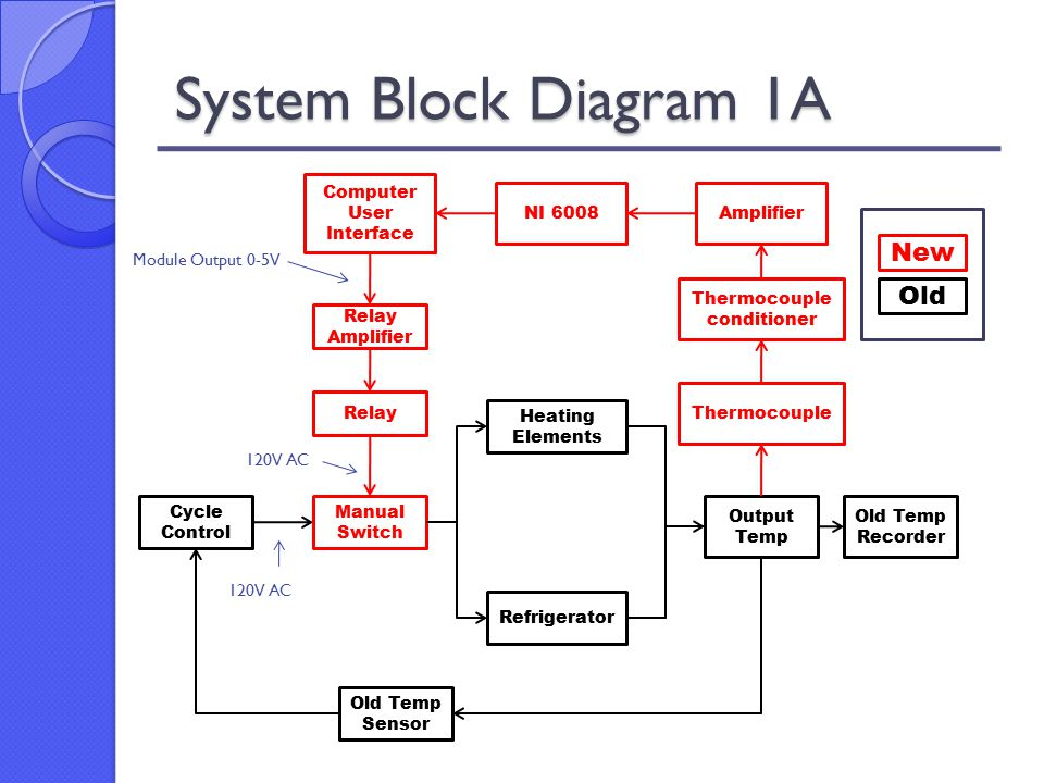 Power control system for a concrete durability test cabinet ppt 18 system block diagram publicscrutiny Gallery