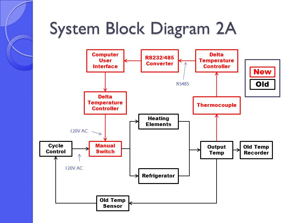 Power control system for a concrete durability test cabinet ppt 27 system block diagram publicscrutiny Gallery