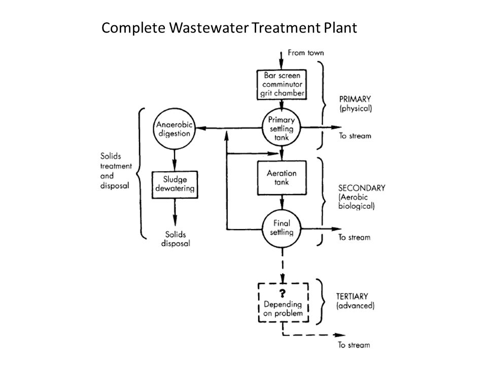 Complete Wastewater Treatment Plant