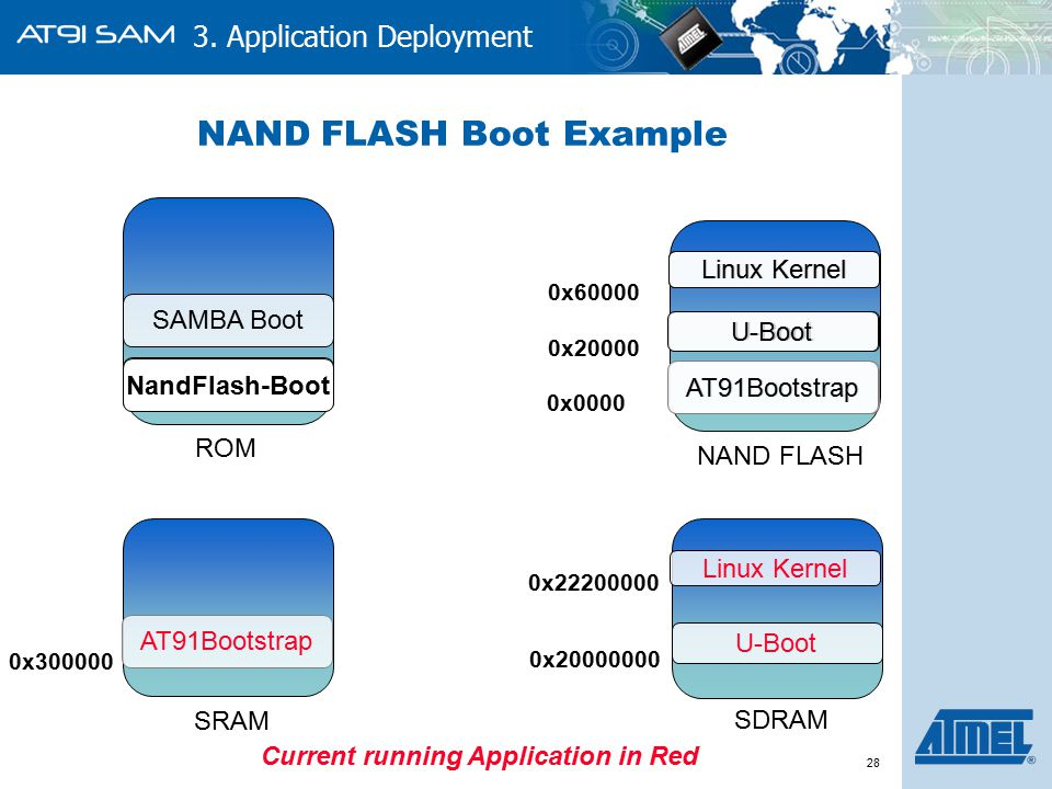 AT91SAM Boot Strategies Application Deployment - ppt download
