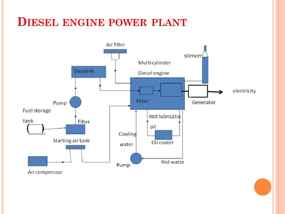 power plant ppt video online download rh slideplayer com Simple Generator Diagram Animated Steam Turbine Generator Diagram