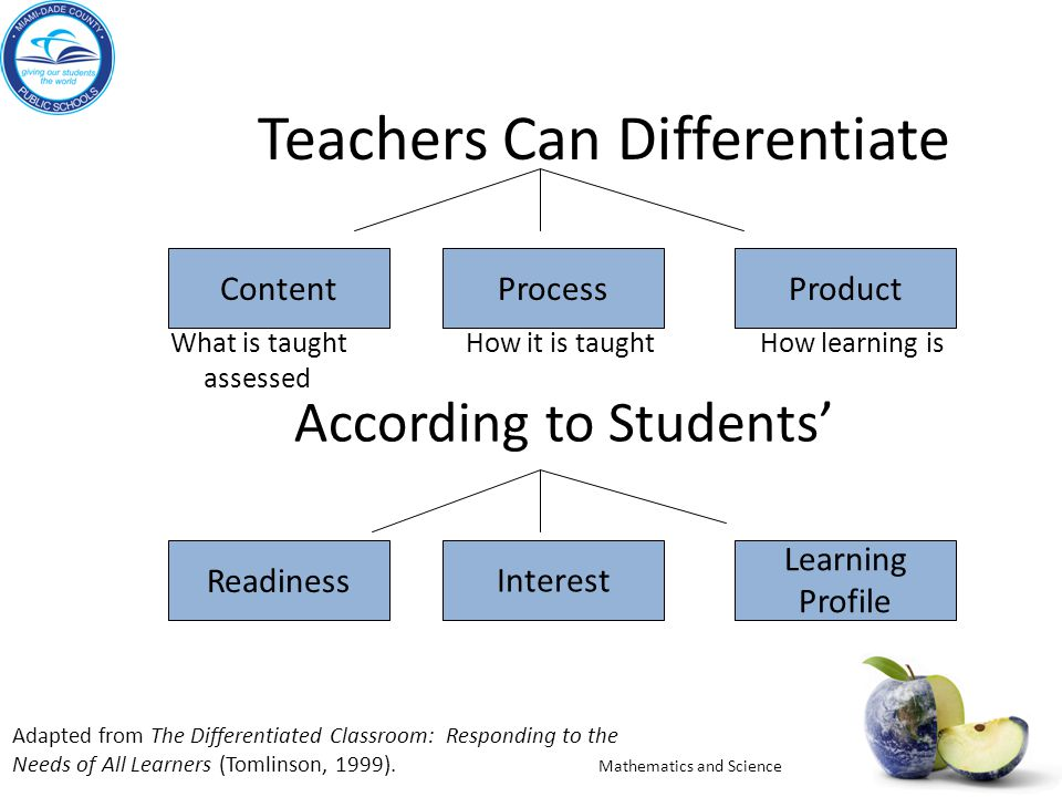 an analysis of differentiated instruction in modern teaching methods Teaching, or direct instruction, means that the teacher delivers status quo content via some method such as lecturing or demonstrating transactive teaching, or indirect instruction.