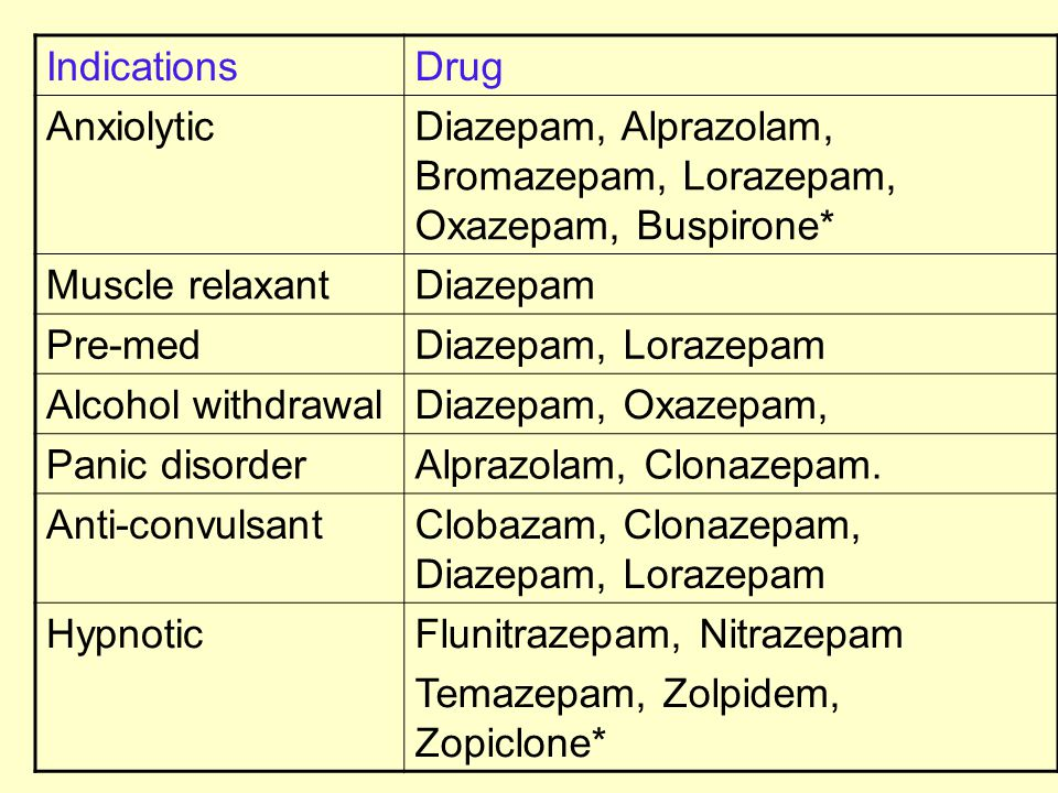 how to take lorazepam 0.5 mg