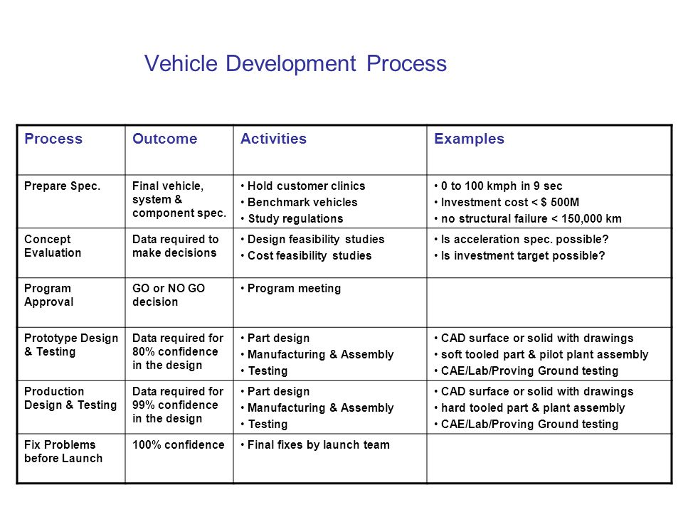 Fundamentals of Vehicle Design - ppt video online download