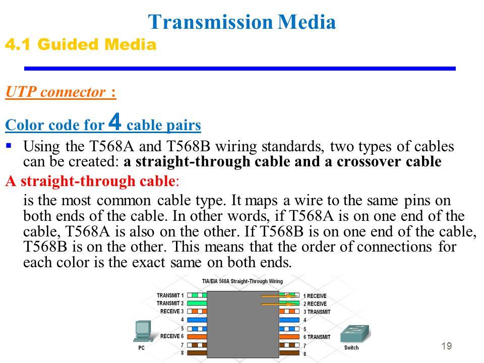 Remarkable Chapter 4 Transmission Media Ppt Download Wiring Cloud Hisonuggs Outletorg