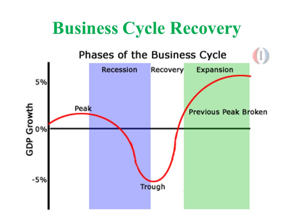 Business Cycle Recovery