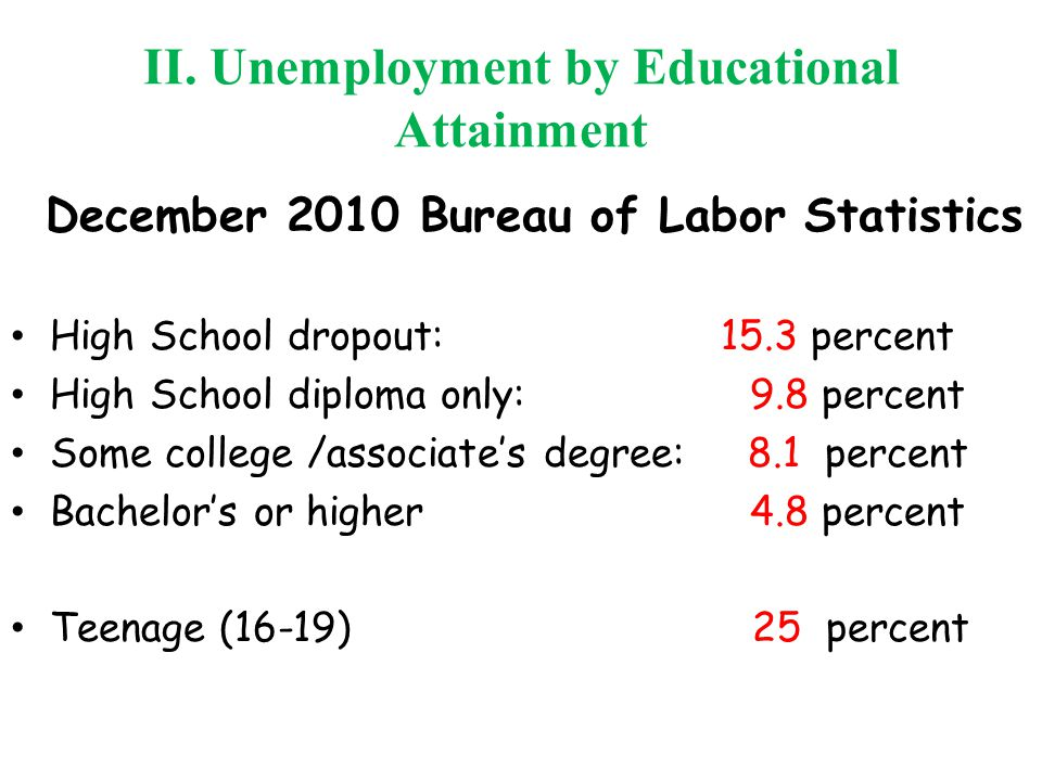 II. Unemployment by Educational Attainment