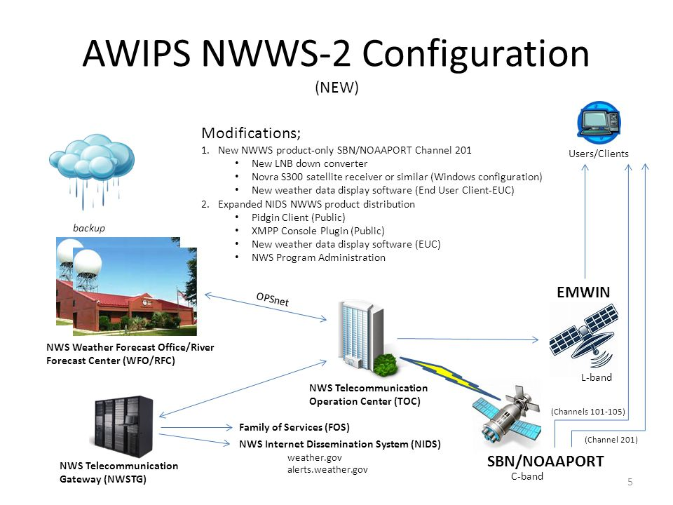 NOAA WEATHER WIRE SERVICE Operations - ppt video online download