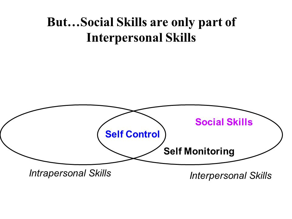 what is intrapersonal and interpersonal