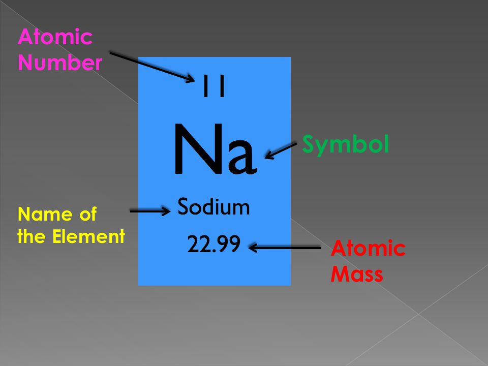 Atomic Number Symbol Name of the Element Atomic Mass