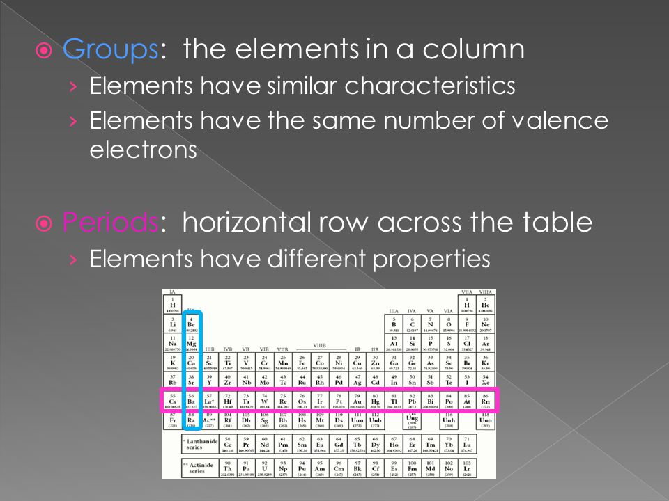 Groups: the elements in a column