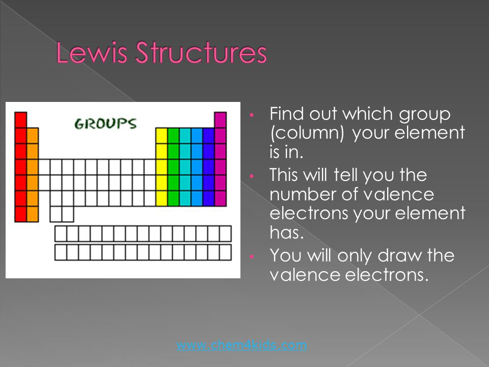 Lewis Structures Find out which group (column) your element is in.