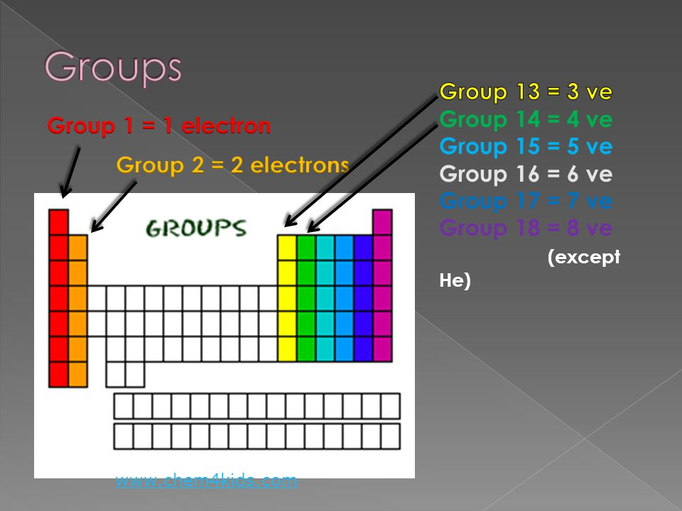 Groups Group 13 = 3 ve Group 14 = 4 ve Group 15 = 5 ve