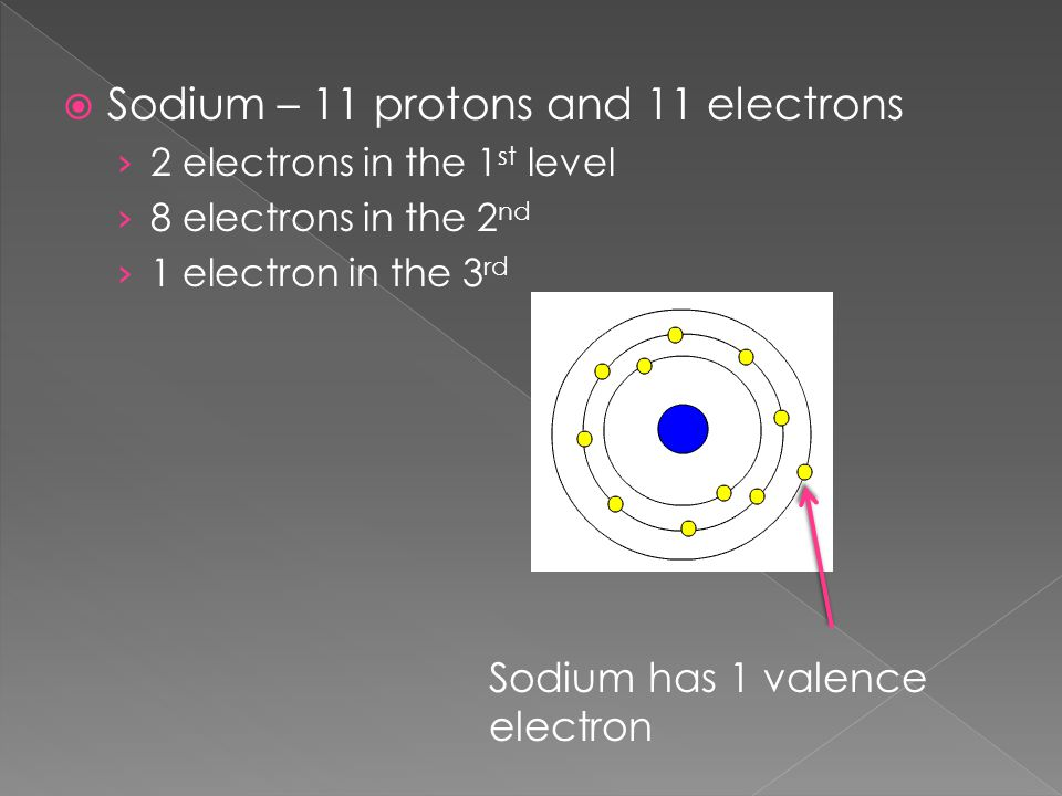 Sodium – 11 protons and 11 electrons
