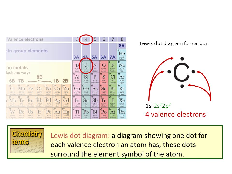Ch 6 Elements The Periodic Table Ppt Video Online Download