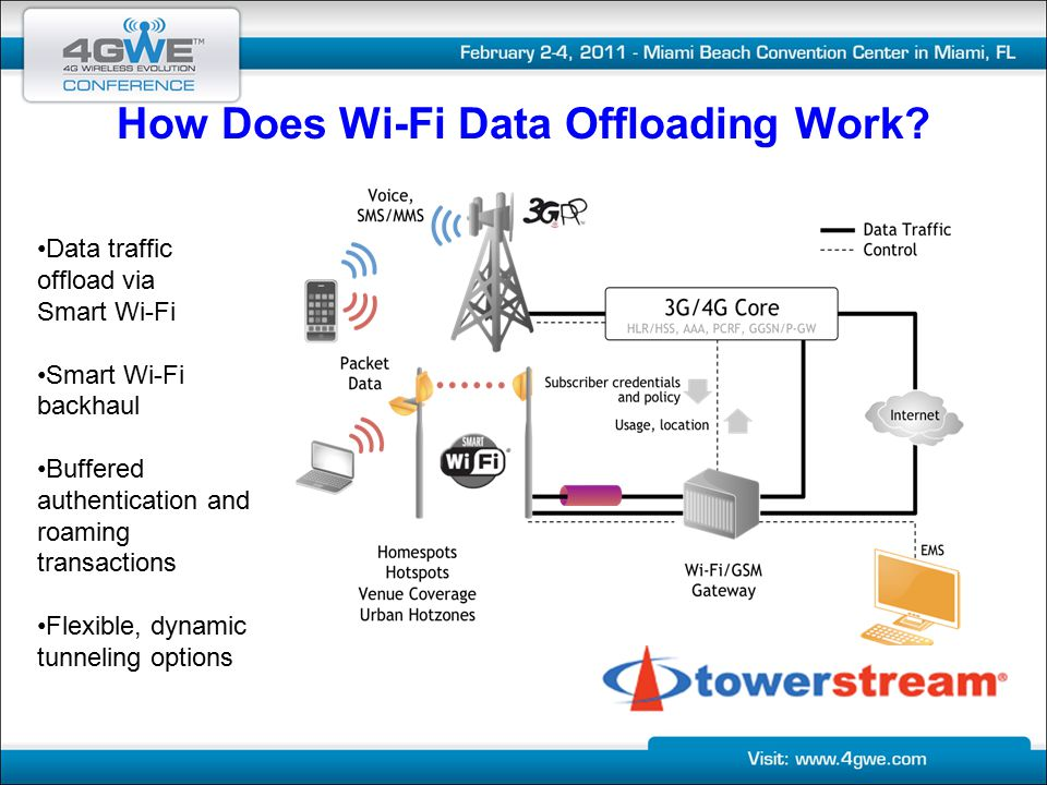 4G and Wi-Fi Change The Wireless Game - ppt download