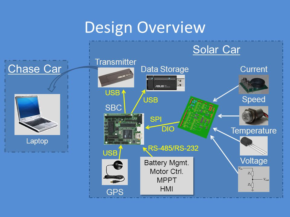 Wireless Telemetry System for Solar Vehicle - ppt video online download
