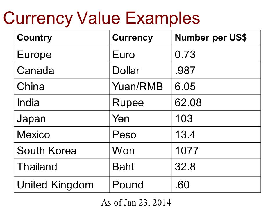 37 Currency Value Examples