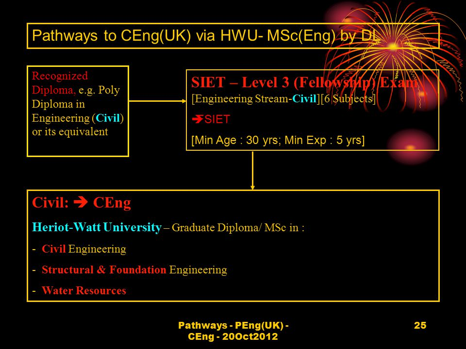 Pathways - PEng(UK) - CEng - 20Oct2012