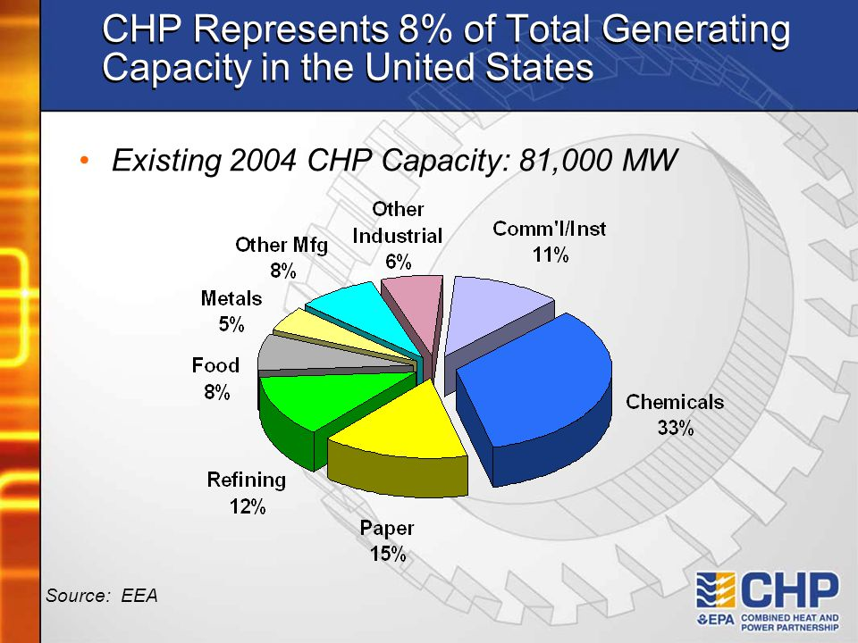 CHP Represents 8% of Total Generating Capacity in the United States
