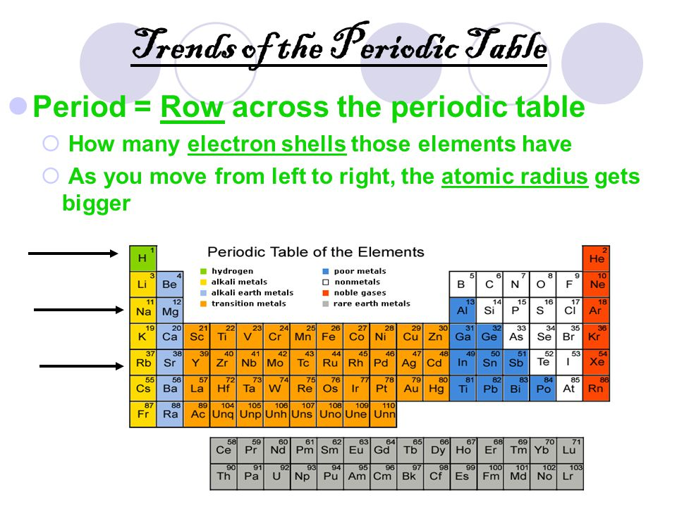 Periodic table of elements ppt video online download trends of the periodic table urtaz Gallery