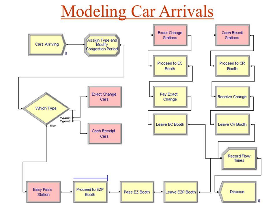 Chapter 12 Modeling Transportation Systems - ppt download