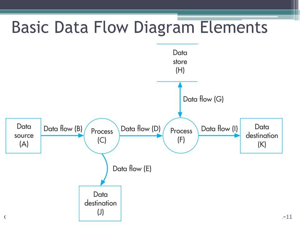 Basic+Data+Flow+Diagram+Elements systems documentation techniques ppt video online download