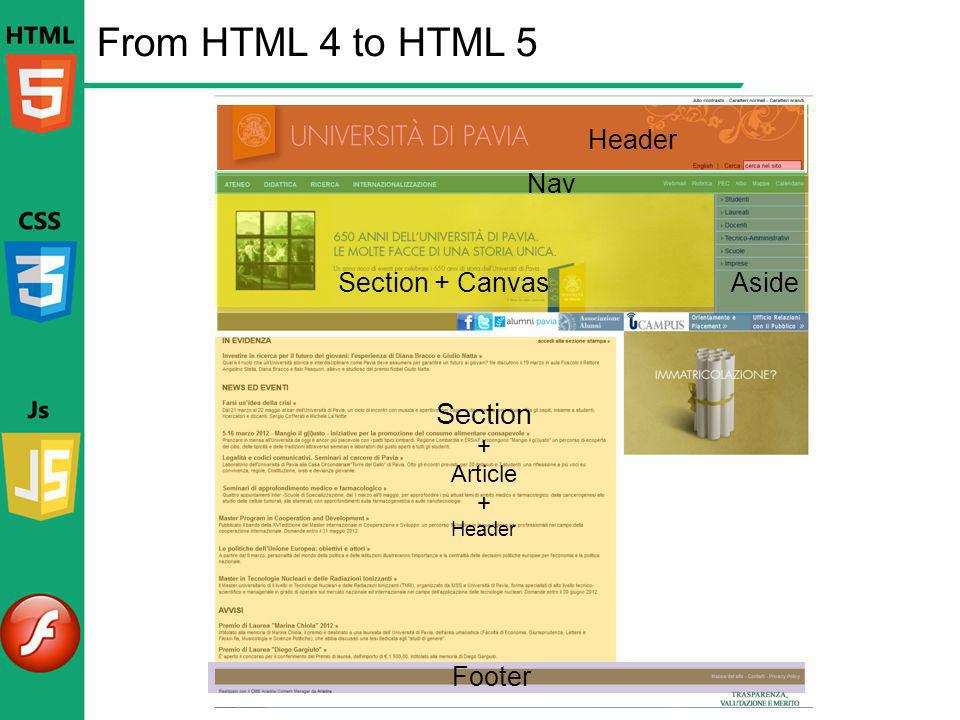 From HTML 4 to HTML 5 Section Header Nav Section + Canvas Aside Footer