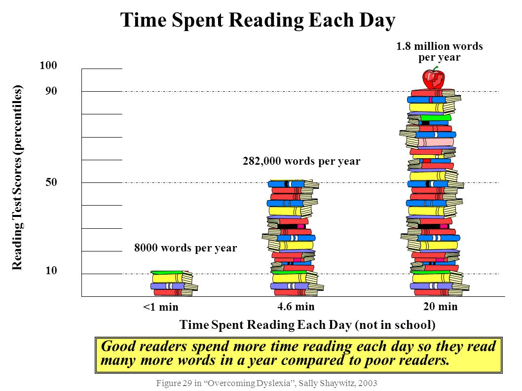 Time Spent Reading Each Day
