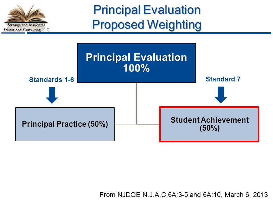 Principal Evaluation Proposed Weighting