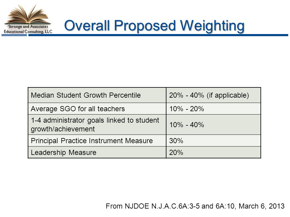 Overall Proposed Weighting