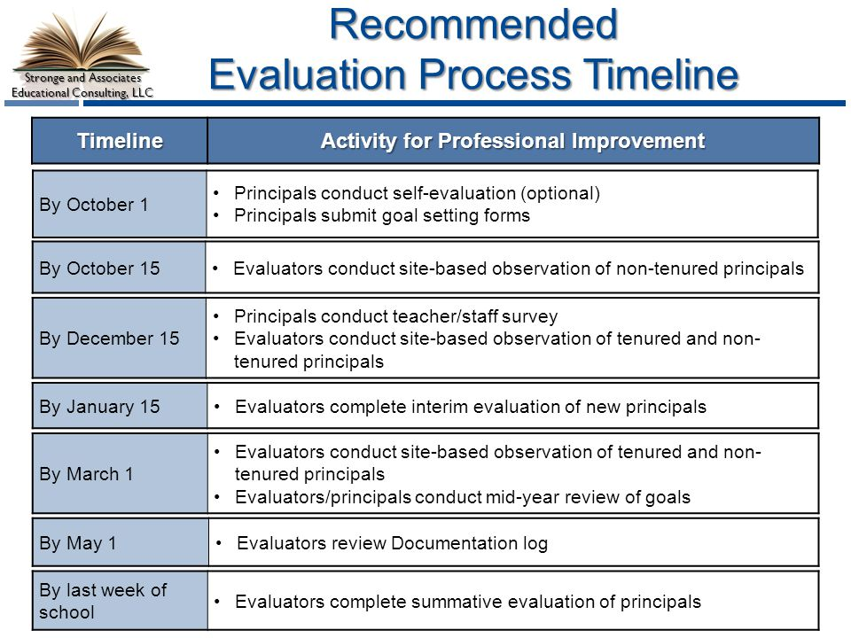 Recommended Evaluation Process Timeline