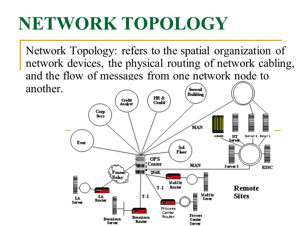network topology and policies A network topology is the physical and substantial arrangement of a network moreover, it is like, how the computer networks are linked to each other many networking geeks call logical topology as signal topology both are the same thing here is the difference between physical and logical.