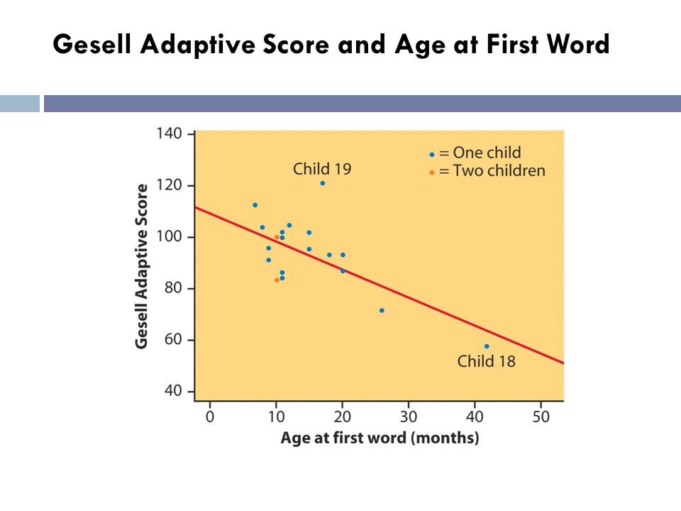 Gesell Adaptive Score and Age at First Word
