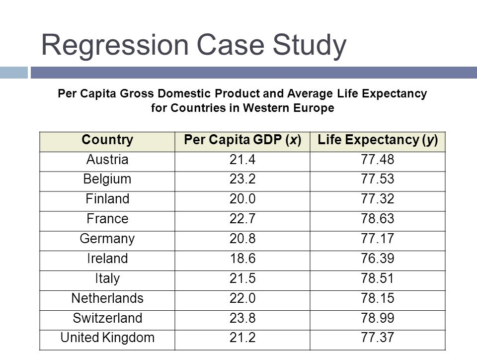 Regression Case Study Country Per Capita GDP (x) Life Expectancy (y)