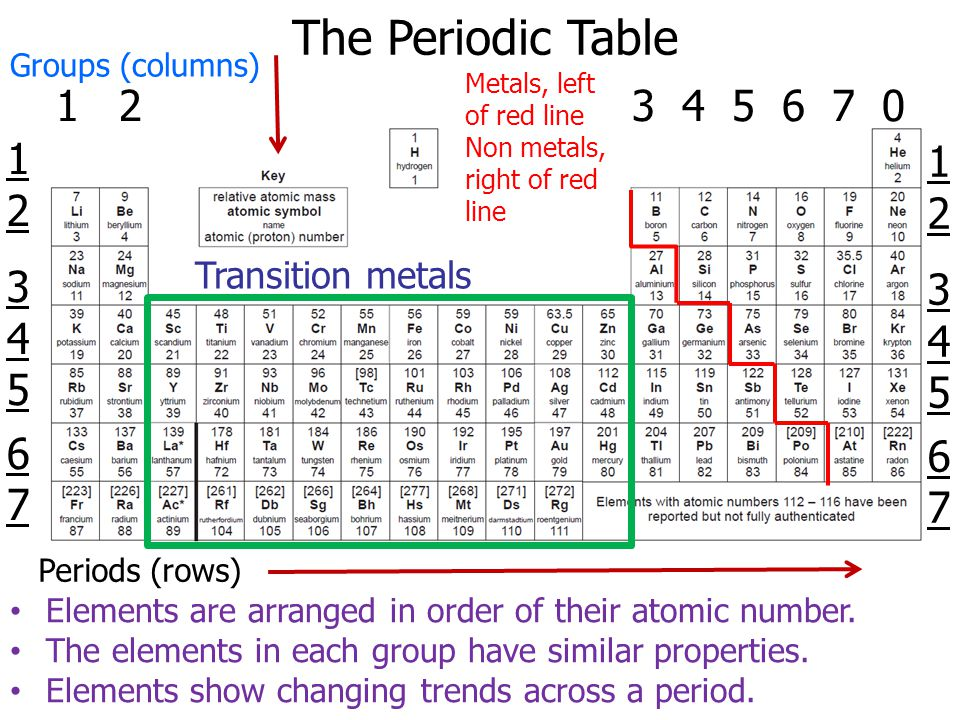 As Chemistry Unit 1 Module 3 The Periodic Table Ppt Download