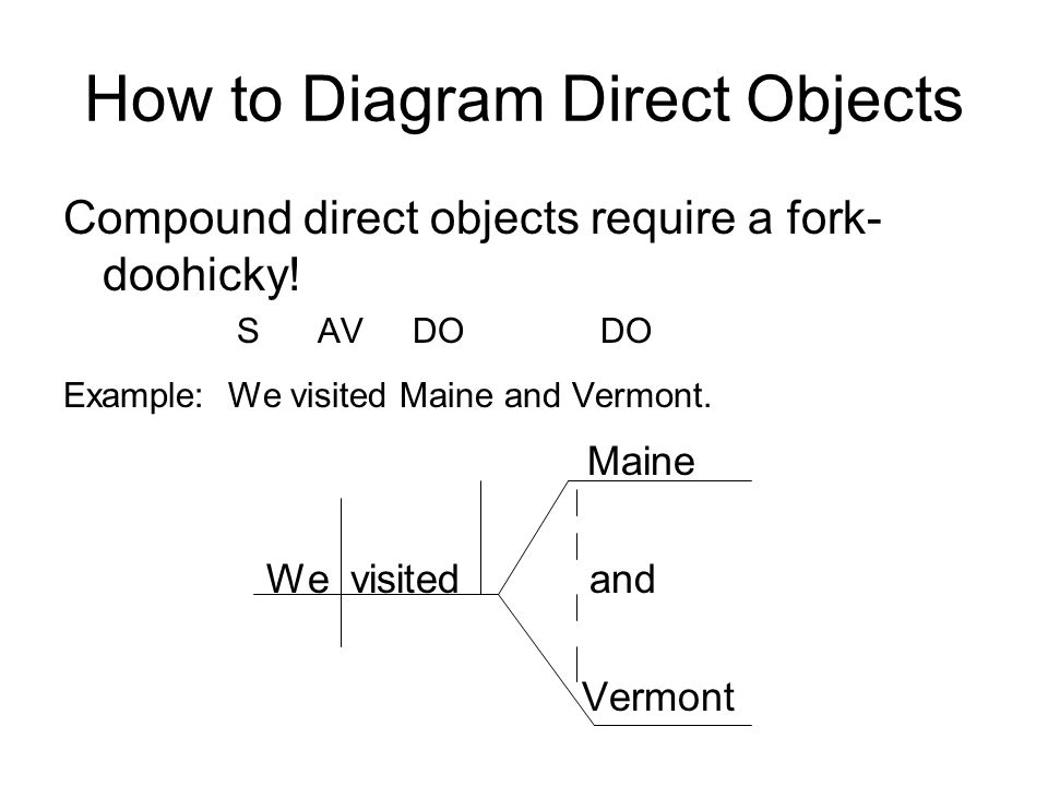 Direct objects ppt video online download how to diagram direct objects ccuart Images