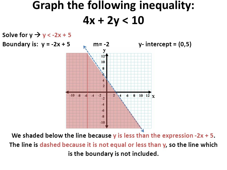 SOLVING TWO VARIABLE LINEAR INEQUALITIES - ppt video ...