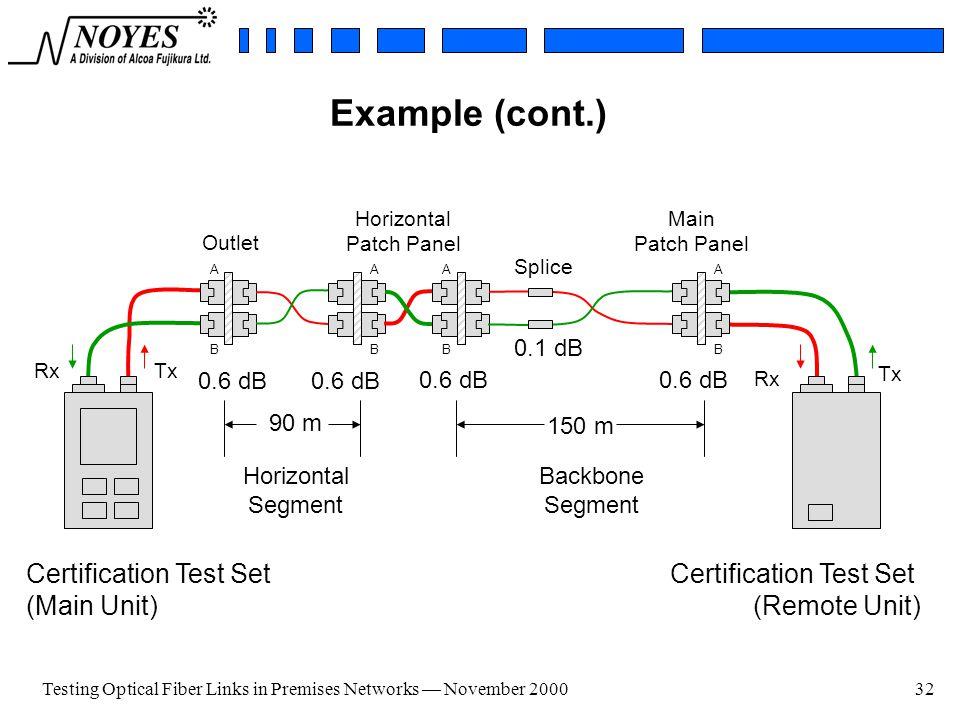 Testing Optical Fiber Links - ppt video online download